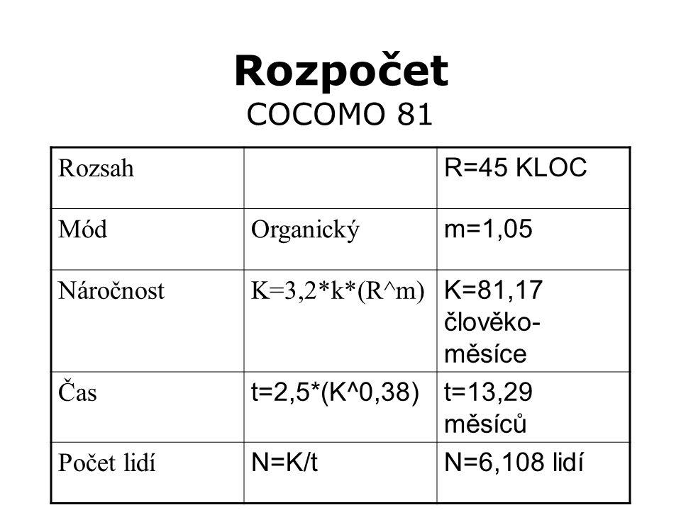 Rozpočet COCOMO 81 Rozsah R=45 KLOC MódOrganický m=1,05 NáročnostK=3,2*k*(R^m) K=81,17 člověko- měsíce Čas t=2,5*(K^0,38)t=13,29 měsíců Počet lidí N=K/tN=6,108 lidí