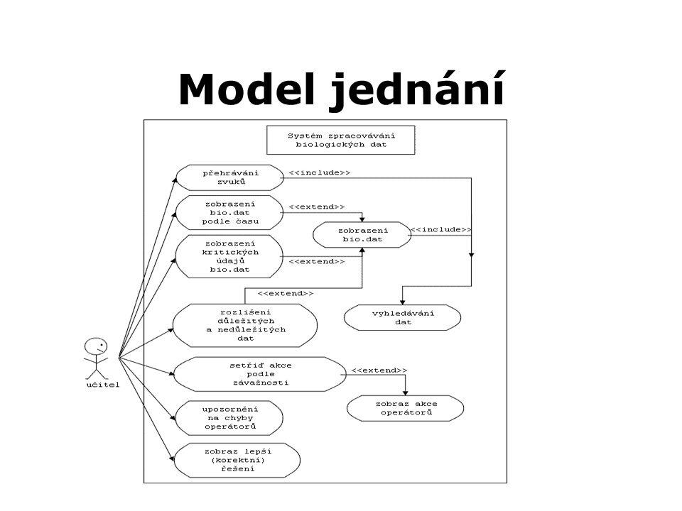 Model jednání