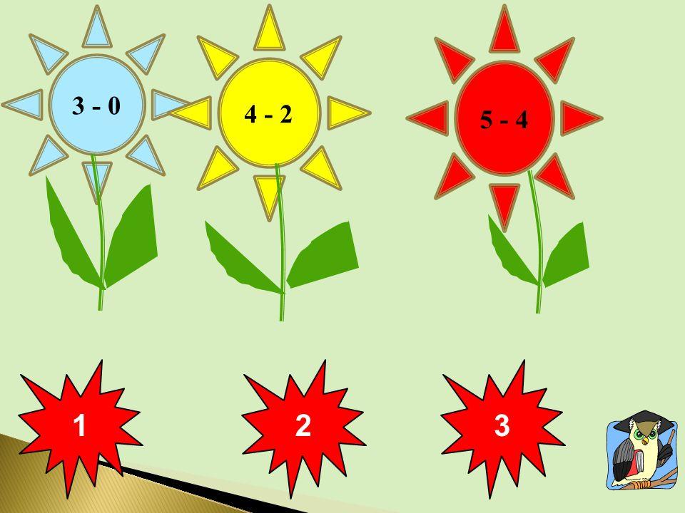 Vypočítej příklad a pro kontrolu ťukni na hlavu šaška! 3 – 2 = 6 – 3 = 1 + 3 = 5 – 3 = 3214