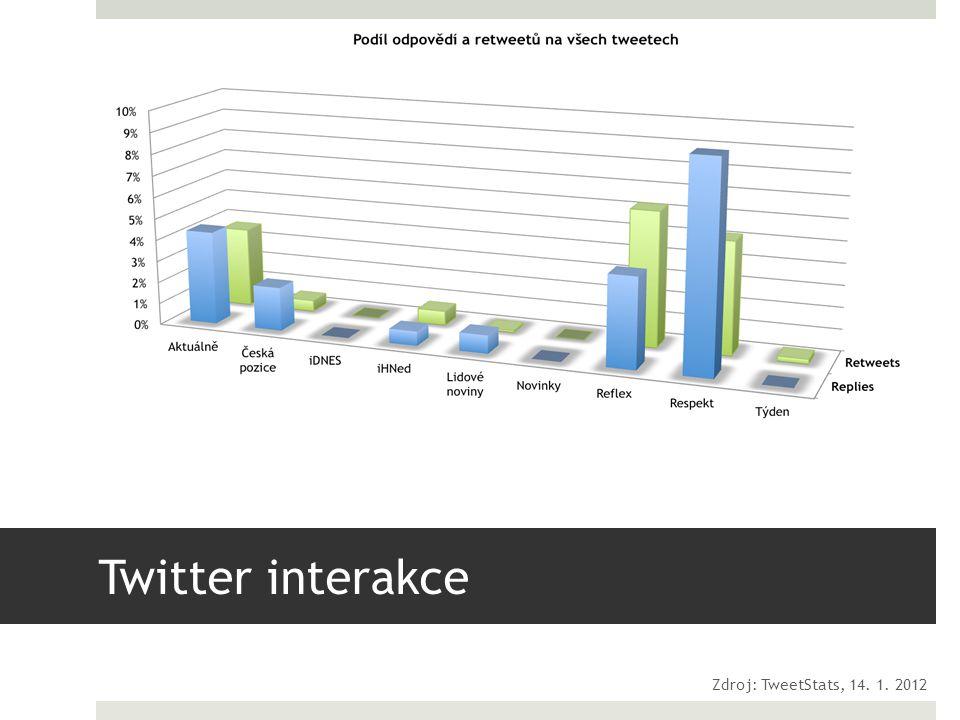 Twitter interakce Zdroj: TweetStats, 14. 1. 2012