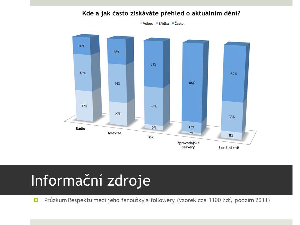 Informační zdroje  Průzkum Respektu mezi jeho fanoušky a followery (vzorek cca 1100 lidí, podzim 2011)