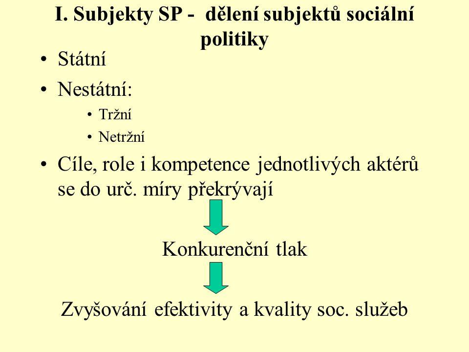 I. Subjekty SP - dělení subjektů sociální politiky Státní Nestátní: Tržní Netržní Cíle, role i kompetence jednotlivých aktérů se do urč. míry překrýva