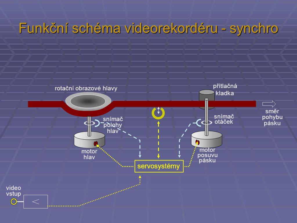 Funkční schéma videorekordéru - synchro servosystémy směr pohybu pásku motor hlav motor posuvu pásku přítlačná kladka snímač polohy hlav snímač otáček rotační obrazové hlavy video vstup