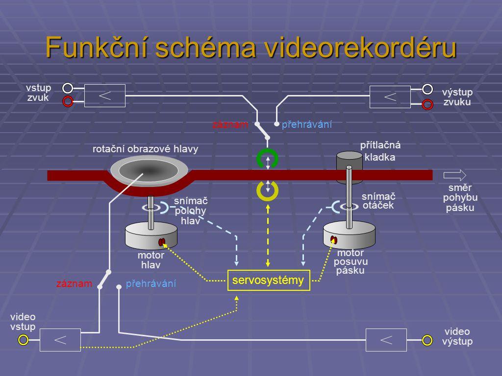 Funkční schéma videorekordéru servosystémy směr pohybu pásku motor hlav motor posuvu pásku přítlačná kladka snímač polohy hlav snímač otáček rotační obrazové hlavy video vstup záznampřehrávání záznampřehrávání vstup zvuk výstup zvuku video výstup