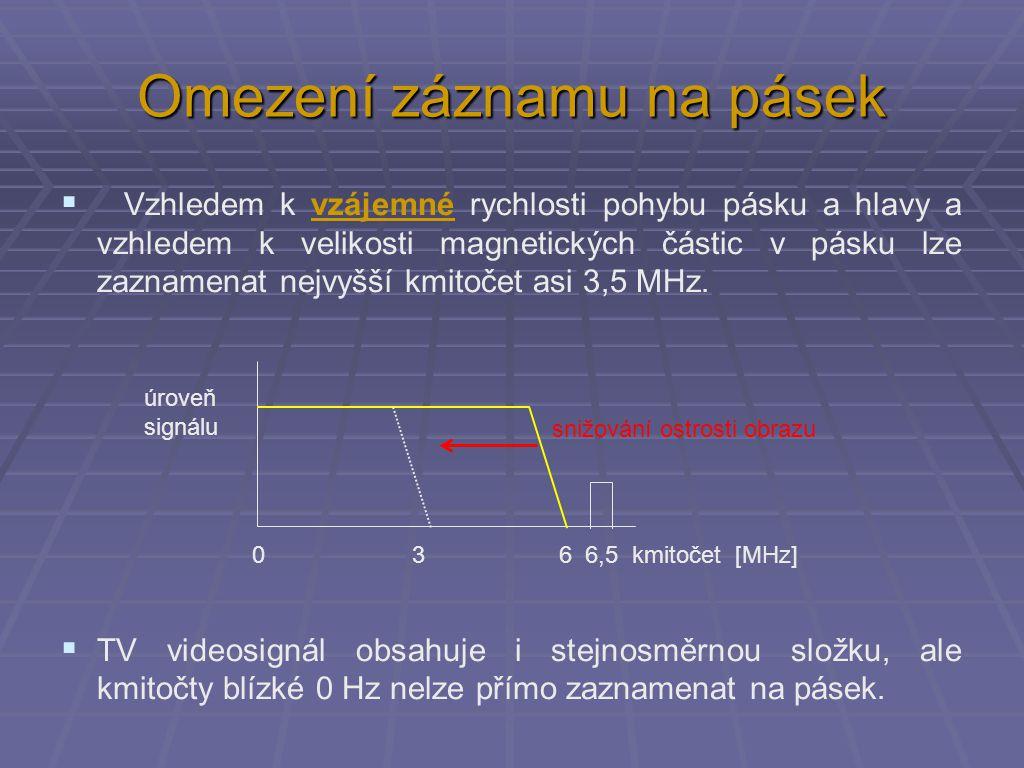 Přeložení pásem - záznam 0 3 4,43 6 kmitočet [MHz] úroveň signálu 0 1 3 kmitočet [MHz] úroveň signálu QM barva AM jas ořez na 3 MHz (ztráta detailů) FM jas FM barva TV videosignál: videosignál na pásku VHS: maximální kmitočet zaznamenatelný na pásek VHS