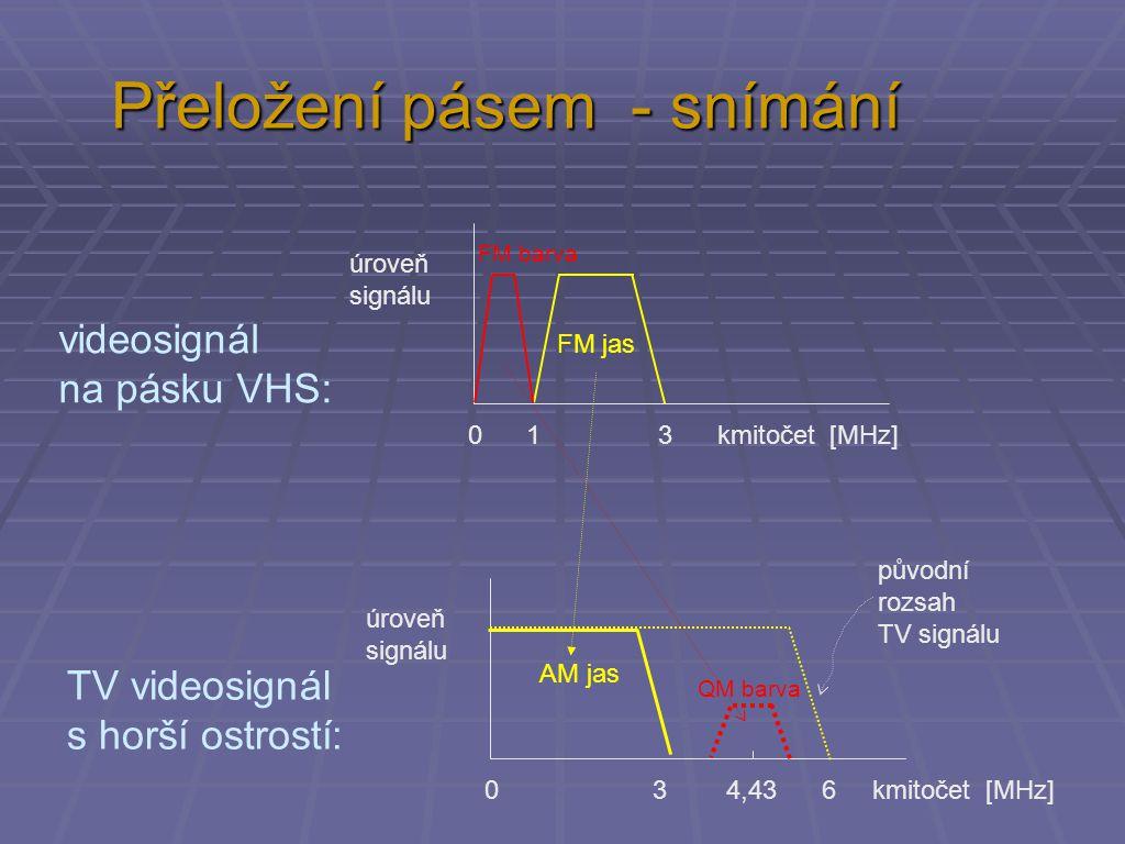 Přeložení pásem - snímání 0 3 4,43 6 kmitočet [MHz] úroveň signálu QM barva AM jas TV videosignál s horší ostrostí: 0 1 3 kmitočet [MHz] úroveň signálu FM jas FM barva videosignál na pásku VHS: původní rozsah TV signálu