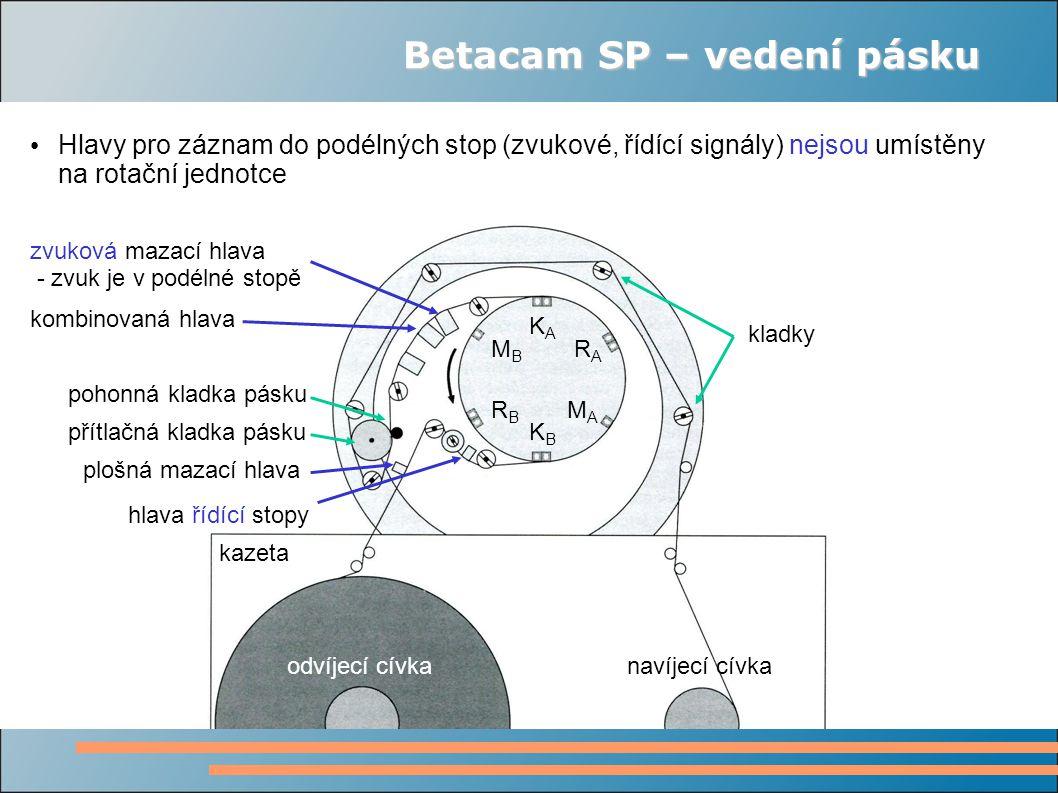 Betacam SP – vedení pásku kazeta odvíjecí cívkanavíjecí cívka KAKA KBKB MAMA MBMB RARA RBRB zvuková mazací hlava - zvuk je v podélné stopě plošná mazací hlava hlava řídící stopy kombinovaná hlava kladky pohonná kladka pásku přítlačná kladka pásku Hlavy pro záznam do podélných stop (zvukové, řídící signály) nejsou umístěny na rotační jednotce