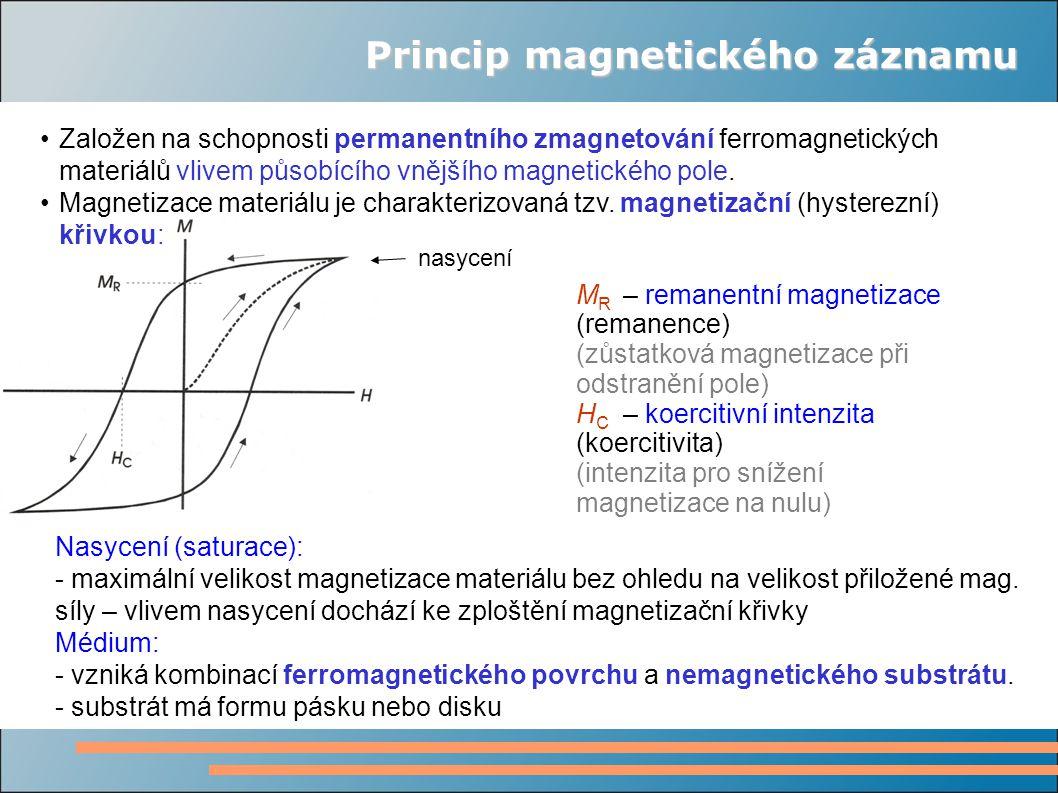 Princip magnetického záznamu Založen na schopnosti permanentního zmagnetování ferromagnetických materiálů vlivem působícího vnějšího magnetického pole