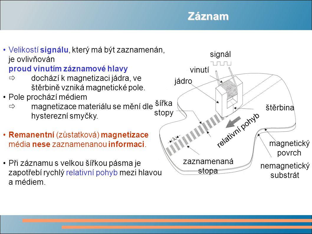 Záznam Velikostí signálu, který má být zaznamenán, je ovlivňován proud vinutím záznamové hlavy  dochází k magnetizaci jádra, ve štěrbině vzniká magne