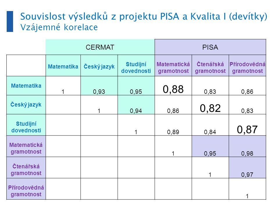 Šest skupin středních škol podle výsledku v PISE a socioekonomického zázemí: FAKTORY Gymnázia PISA 2003, Gymnázia, SOŠ a SOU s maturitou a SŠ bez maturity