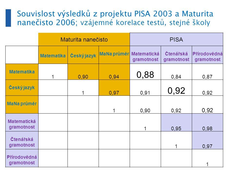 Šest skupin středních škol podle výsledku v PISE a socioekonomického zázemí: FAKTORY SOŠ a SOU s maturitou PISA 2003, Gymnázia, SOŠ a SOU s maturitou a SŠ bez maturity