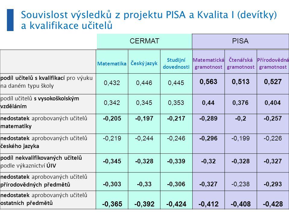 Šest skupin středních škol podle výsledku v PISE a socioekonomického zázemí: FAKTORY SŠ bez maturity PISA, Gymnázia, SOŠ a SOU s maturitou a SŠ bez maturity
