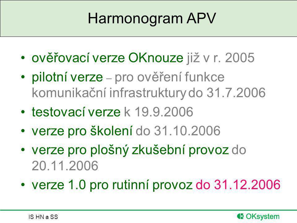 IS HN a SS Harmonogram APV ověřovací verze OKnouze již v r. 2005 pilotní verze – pro ověření funkce komunikační infrastruktury do 31.7.2006 testovací