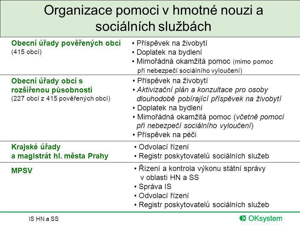IS HN a SS Organizace pomoci v hmotné nouzi a sociálních službách Obecní úřady obcí s rozšířenou působností (227 obcí z 415 pověřených obcí) Obecní úř