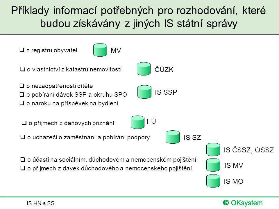 IS HN a SS Nové sociální zákony zákon č.110/2006 Sb., o životním a existenčním minimu (zákon č.