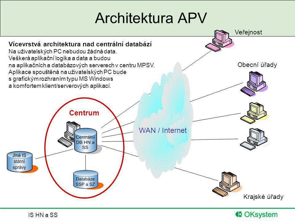 IS HN a SS Architektura APV Centrum Obecní úřady Krajské úřady Veřejnost WAN / Internet Vícevrstvá architektura nad centrální databází Na uživatelskýc