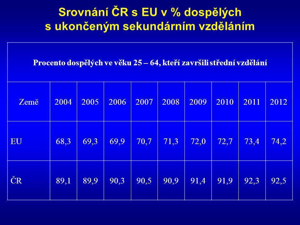 Srovnání ČR s EU v % dospělých s ukončeným sekundárním vzděláním Procento dospělých ve věku 25 – 64, kteří završili střední vzdělání Země200420052006200720082009201020112012 EU68,369,369,970,771,372,072,773,474,2 ČR89,189,990,390,590,991,491,992,392,5