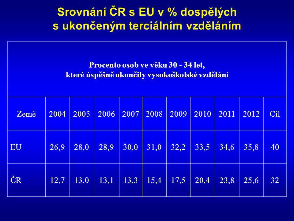 Srovnání ČR s EU v % dospělých s ukončeným terciálním vzděláním Procento osob ve věku 30 - 34 let, které úspěšně ukončily vysokoškolské vzdělání Země2