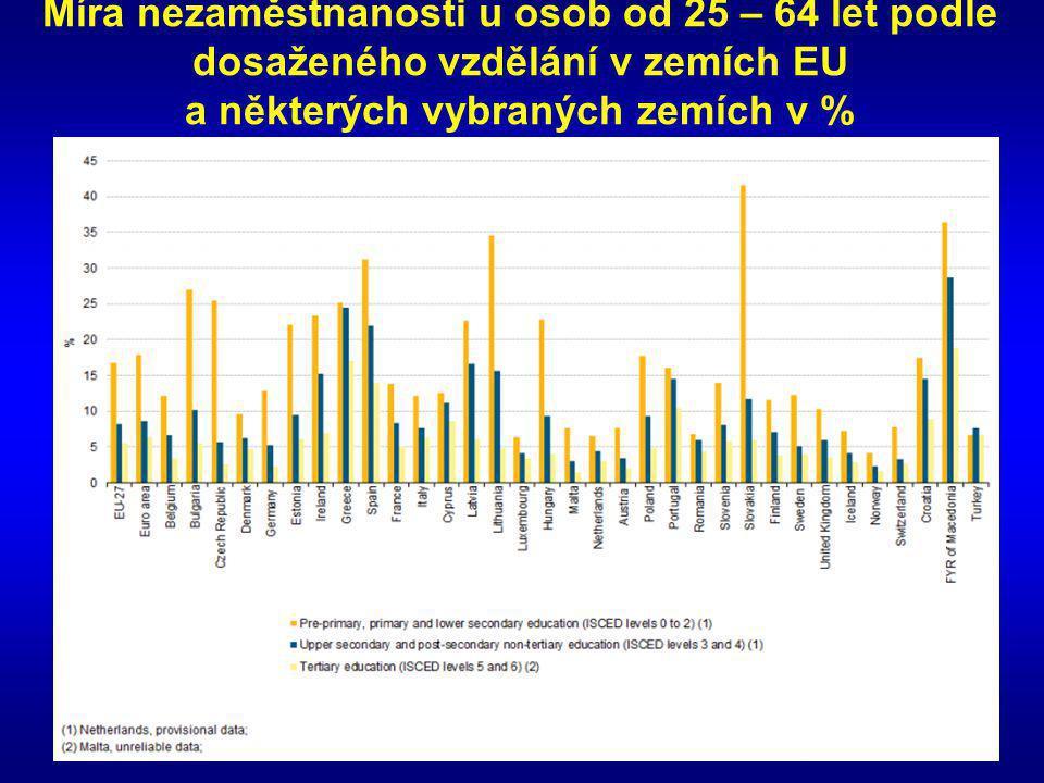 Míra nezaměstnanosti u osob od 25 – 64 let podle dosaženého vzdělání v zemích EU a některých vybraných zemích v %