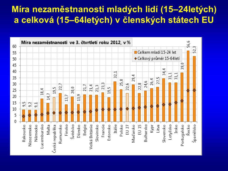 Míra nezaměstnanosti mladých lidí (15–24letých) a celková (15–64letých) v členských státech EU
