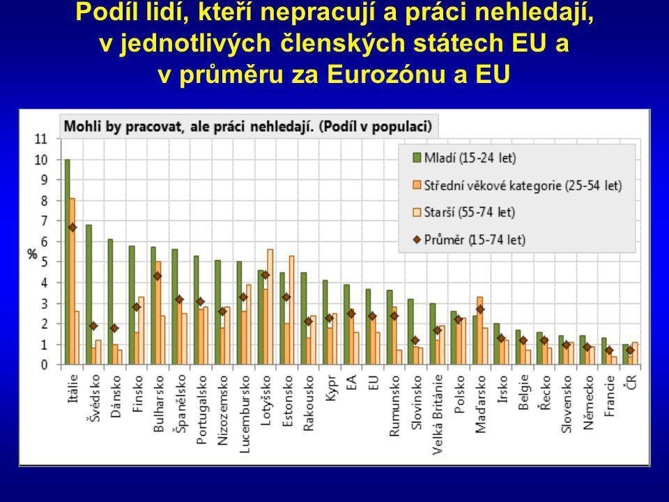 Podíl lidí, kteří nepracují a práci nehledají, v jednotlivých členských státech EU a v průměru za Eurozónu a EU