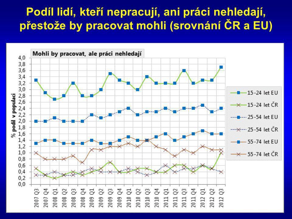 Podíl lidí, kteří nepracují, ani práci nehledají, přestože by pracovat mohli (srovnání ČR a EU)