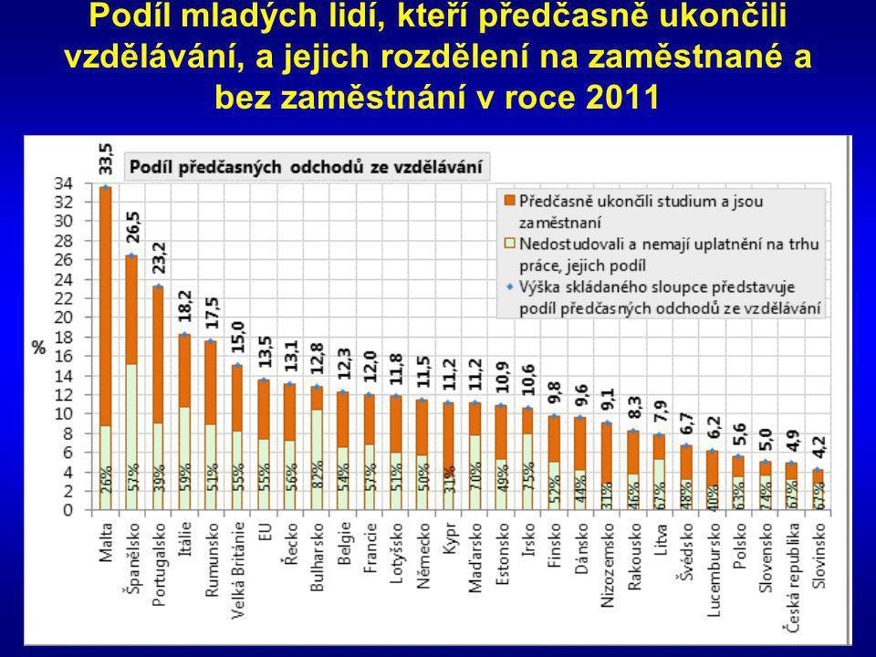 Podíl mladých lidí, kteří předčasně ukončili vzdělávání, a jejich rozdělení na zaměstnané a bez zaměstnání v roce 2011