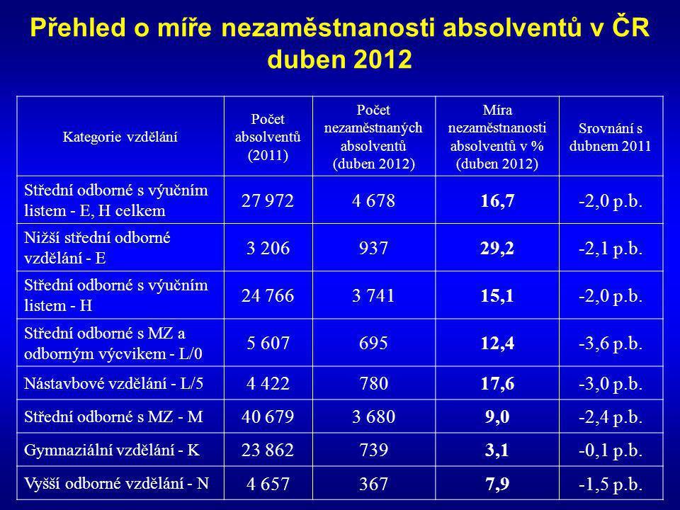 Přehled o míře nezaměstnanosti absolventů v ČR duben 2012 Kategorie vzdělání Počet absolventů (2011) Počet nezaměstnaných absolventů (duben 2012) Míra nezaměstnanosti absolventů v % (duben 2012) Srovnání s dubnem 2011 Střední odborné s výučním listem - E, H celkem 27 9724 67816,7-2,0 p.b.