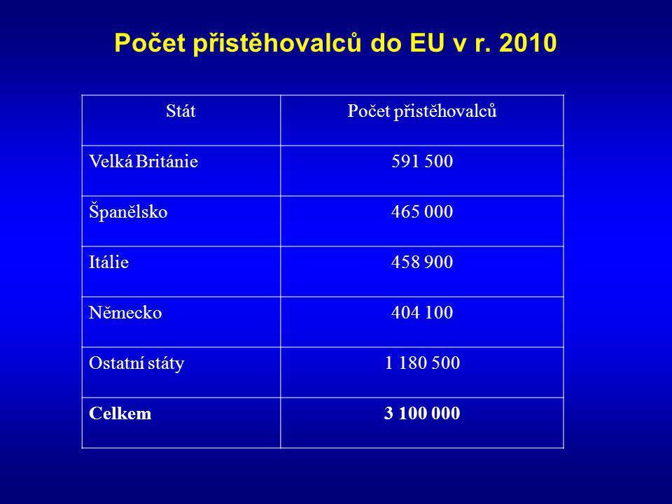 Počet přistěhovalců do EU v r. 2010 StátPočet přistěhovalců Velká Británie591 500 Španělsko465 000 Itálie458 900 Německo404 100 Ostatní státy1 180 500