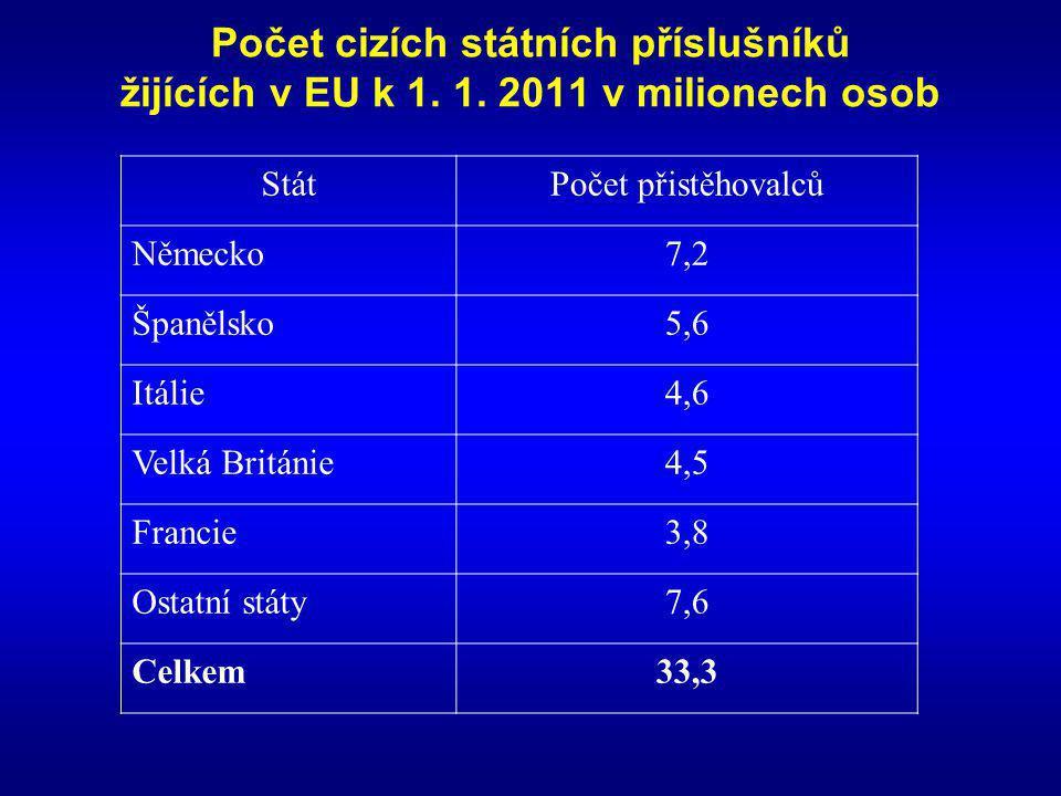 Počet cizích státních příslušníků žijících v EU k 1. 1. 2011 v milionech osob StátPočet přistěhovalců Německo7,2 Španělsko5,6 Itálie4,6 Velká Británie