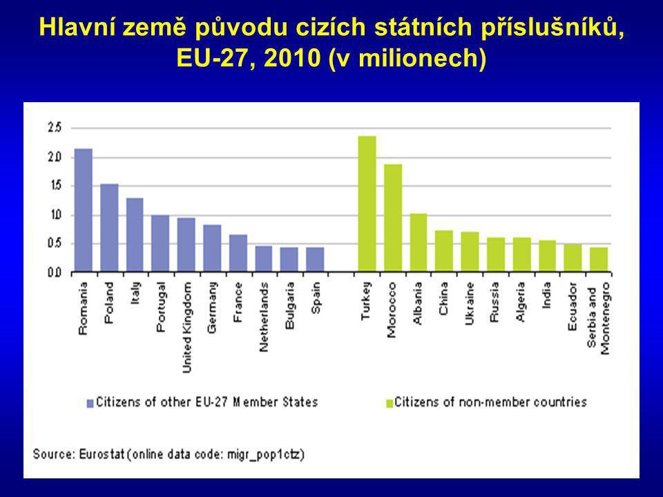 Hlavní země původu cizích státních příslušníků, EU-27, 2010 (v milionech)