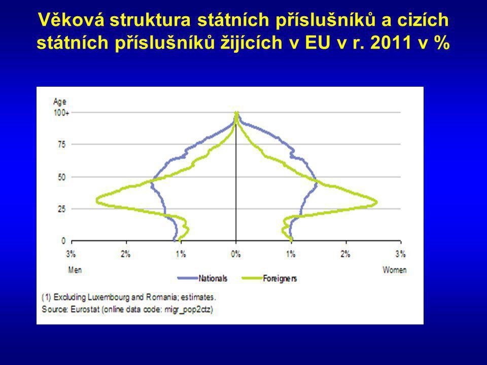 Věková struktura státních příslušníků a cizích státních příslušníků žijících v EU v r. 2011 v %