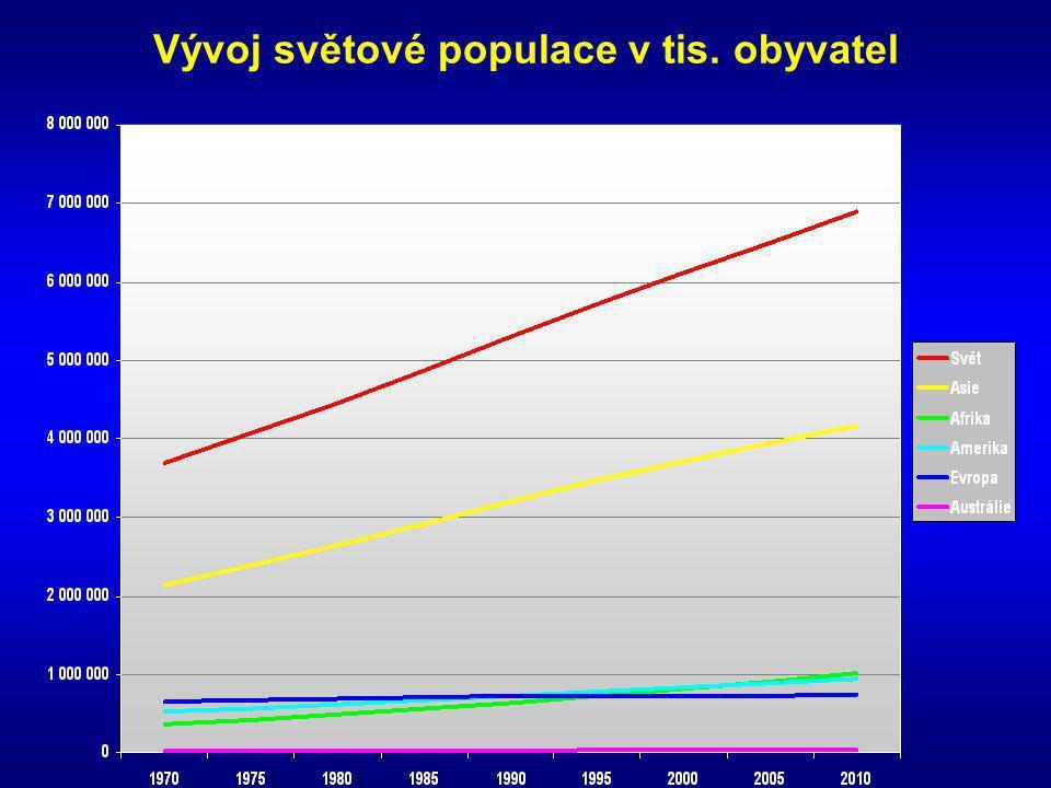 Podíl obyvatel Evropy na světové populaci v letech 1950, 2000 a 2050 v %