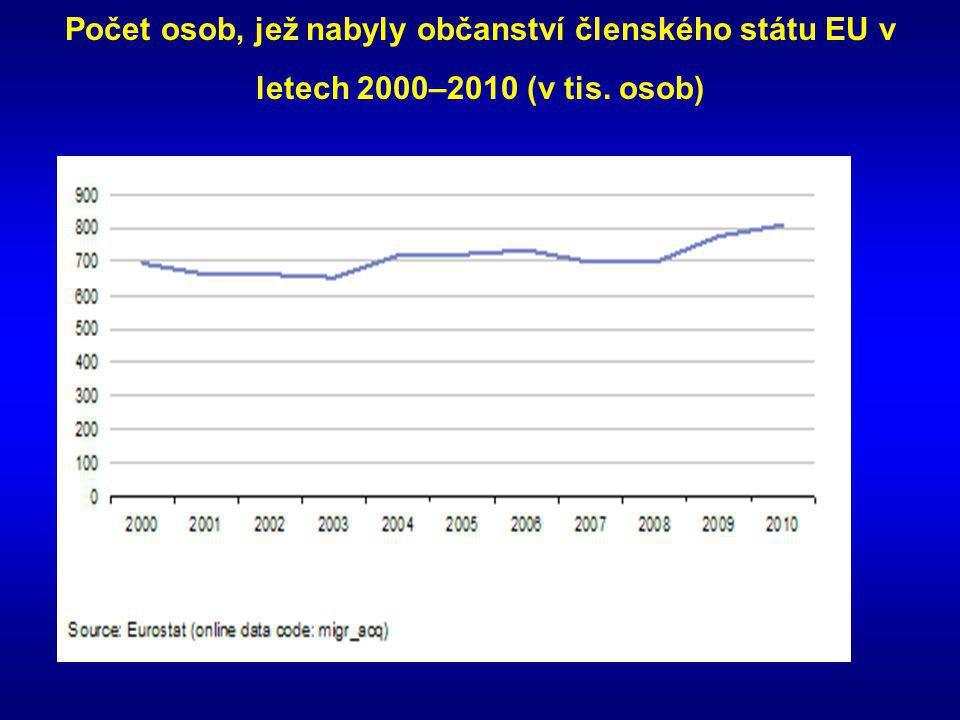Počet osob, jež nabyly občanství členského státu EU v letech 2000–2010 (v tis. osob)
