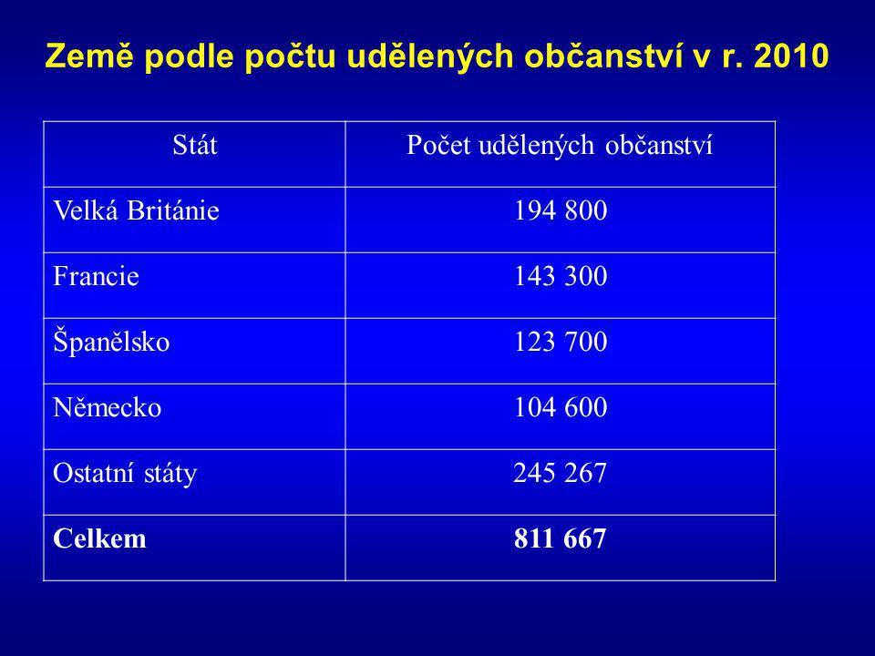 Země podle počtu udělených občanství v r.