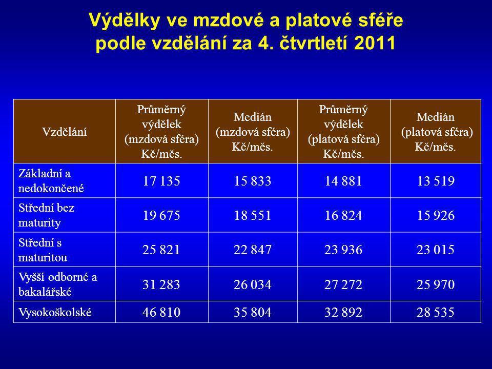 Výdělky ve mzdové a platové sféře podle vzdělání za 4. čtvrtletí 2011 Vzdělání Průměrný výdělek (mzdová sféra) Kč/měs. Medián (mzdová sféra) Kč/měs. P