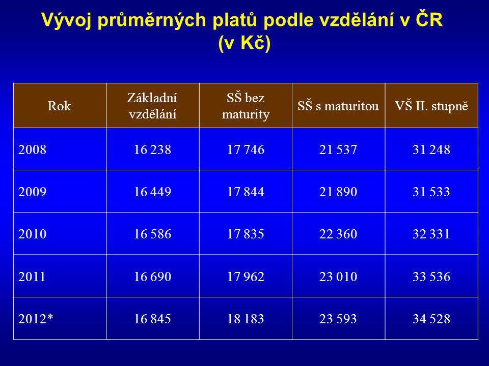 Vývoj průměrných platů podle vzdělání v ČR (v Kč) Rok Základní vzdělání SŠ bez maturity SŠ s maturitouVŠ II. stupně 200816 23817 74621 53731 248 20091