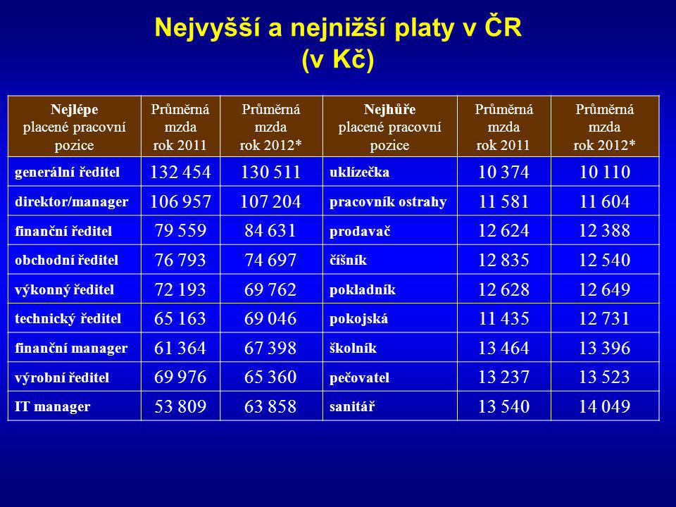 Nejvyšší a nejnižší platy v ČR (v Kč) Nejlépe placené pracovní pozice Průměrná mzda rok 2011 Průměrná mzda rok 2012* Nejhůře placené pracovní pozice P