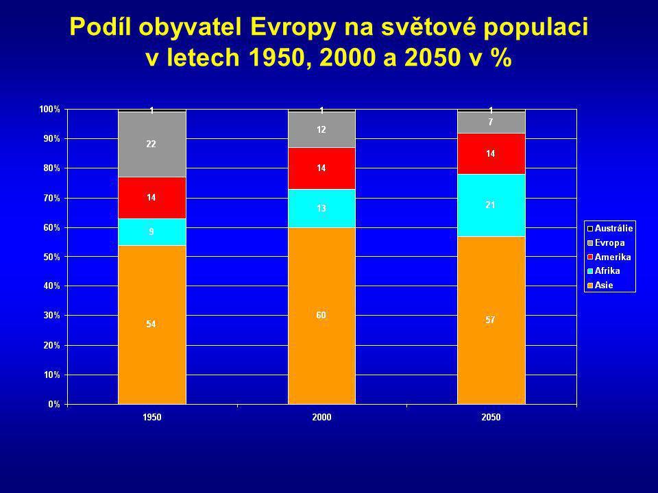Počet přistěhovalců do EU v r.