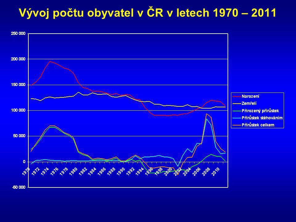 Vývoj počtu obyvatel v ČR v letech 1970 – 2011