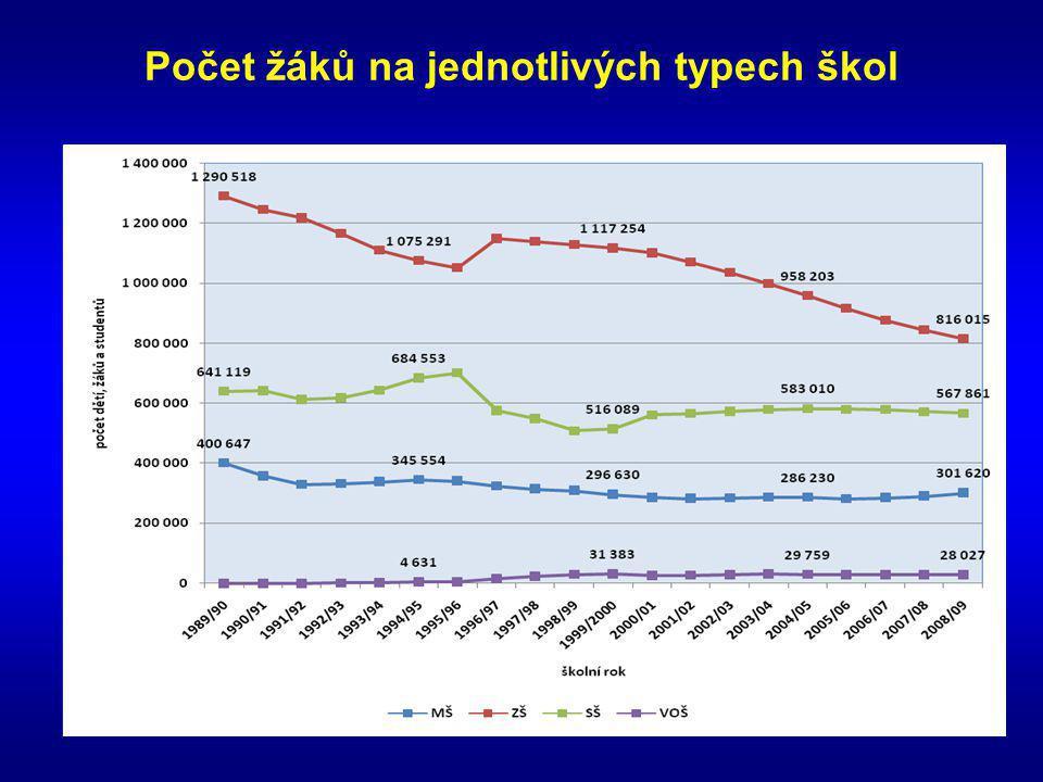 Vývoj mezd u českých a slovenských absolventů (v Kč)