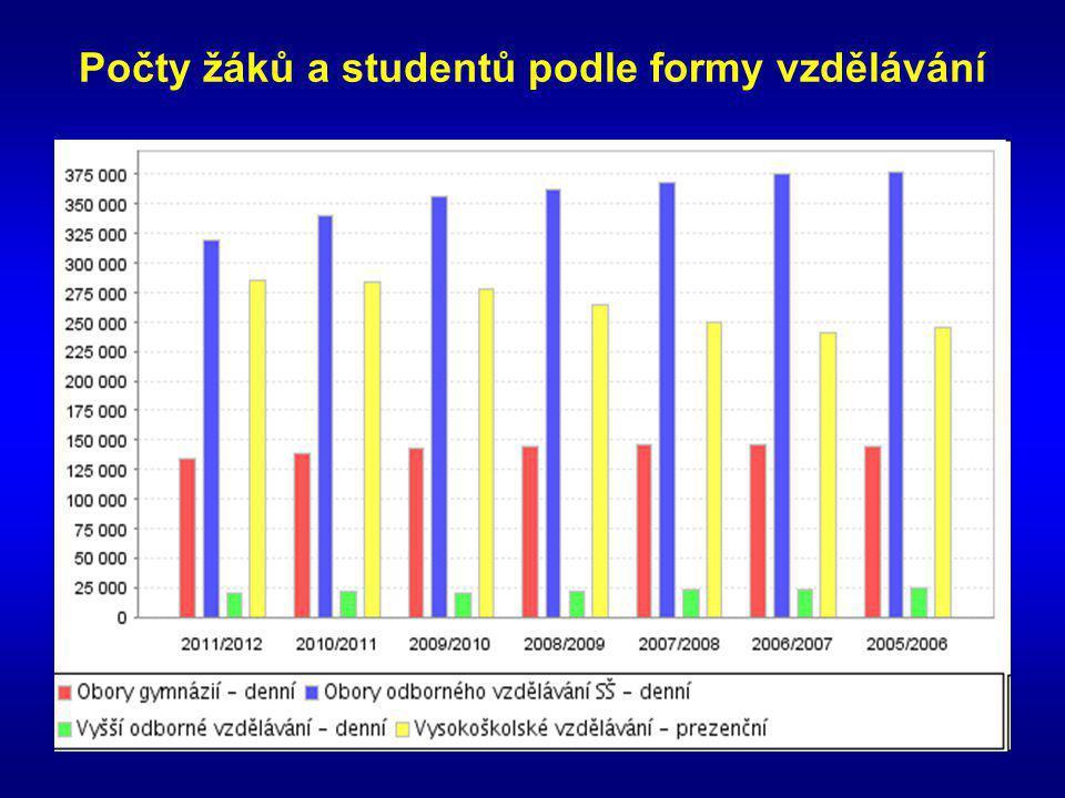 Počty žáků a studentů podle formy vzdělávání