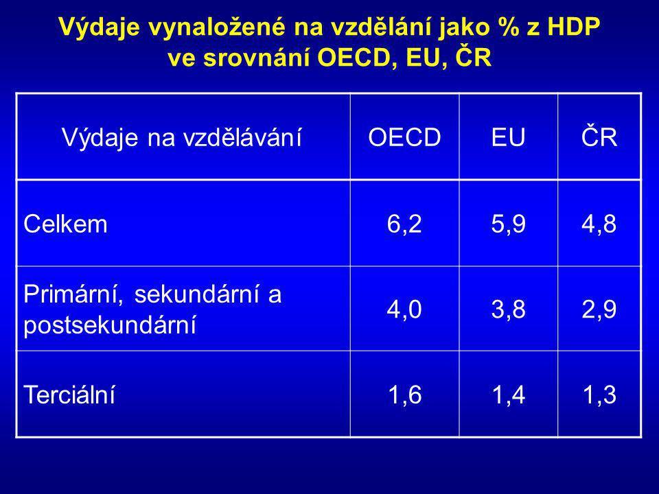 Výdaje vynaložené na vzdělání jako % z HDP ve srovnání OECD, EU, ČR Výdaje na vzděláváníOECDEUČR Celkem6,25,94,8 Primární, sekundární a postsekundární 4,03,82,9 Terciální1,61,41,3
