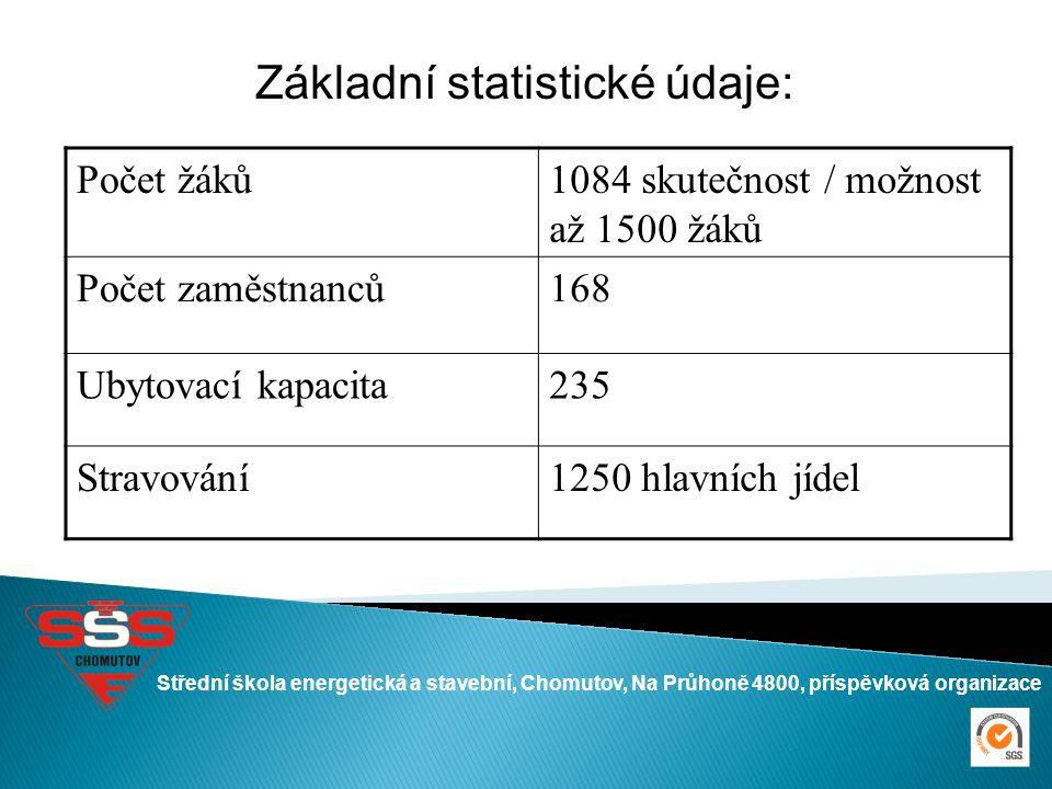 Střední škola energetická a stavební, Chomutov, Na Průhoně 4800, příspěvková organizace Základní statistické údaje: Počet žáků1084 skutečnost / možnos