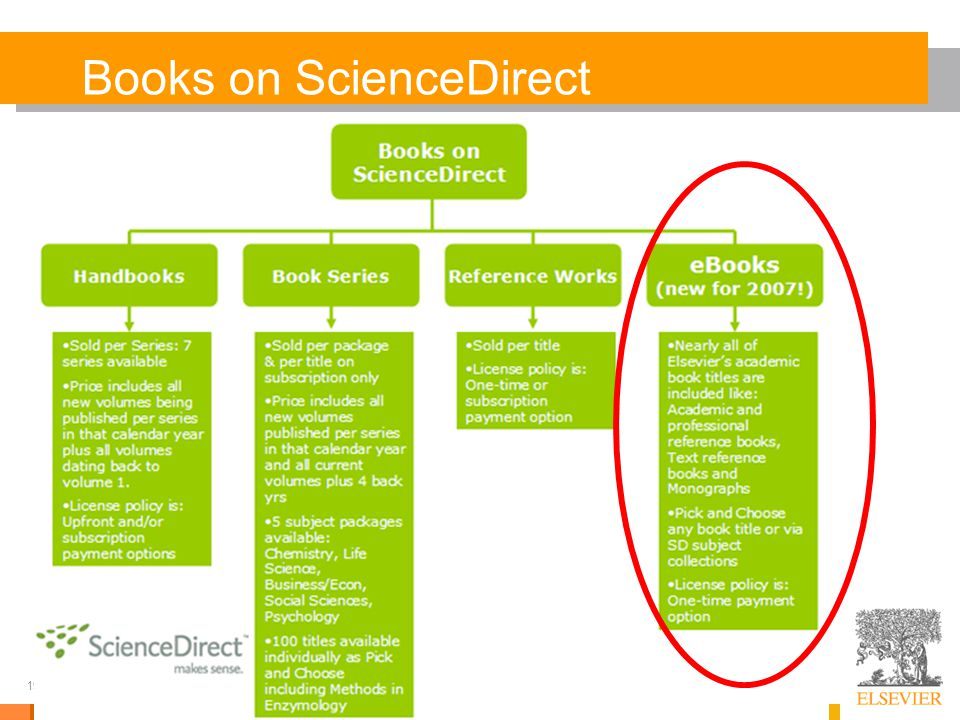 19 Books on ScienceDirect