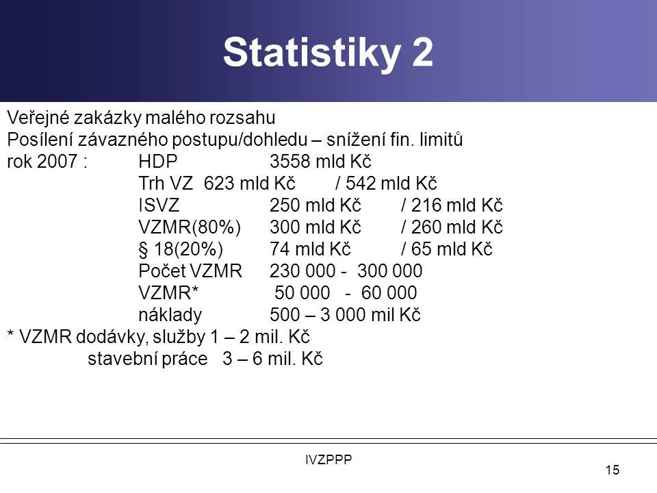 Statistiky 2 IVZPPP 15 Veřejné zakázky malého rozsahu Posílení závazného postupu/dohledu – snížení fin.