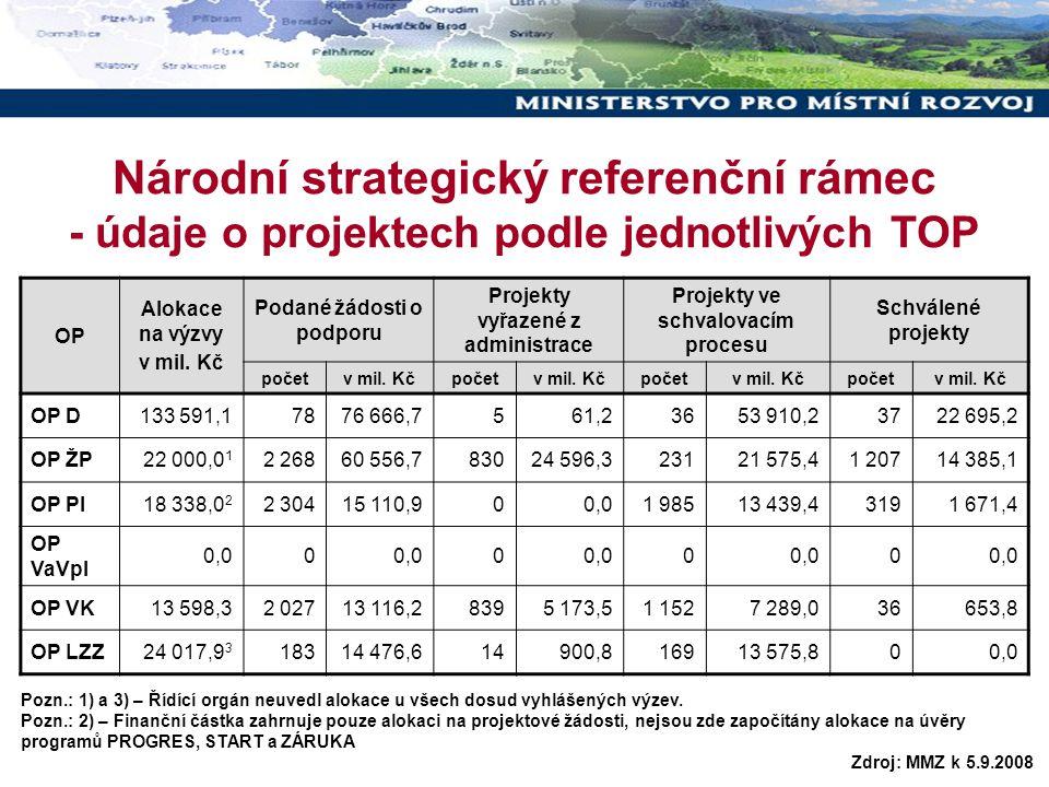 10 Národní strategický referenční rámec - údaje o projektech podle jednotlivých TOP OP Alokace na výzvy v mil. Kč Podané žádosti o podporu Projekty vy