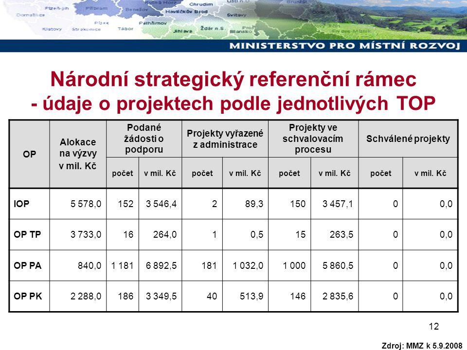 12 Národní strategický referenční rámec - údaje o projektech podle jednotlivých TOP OP Alokace na výzvy v mil. Kč Podané žádosti o podporu Projekty vy