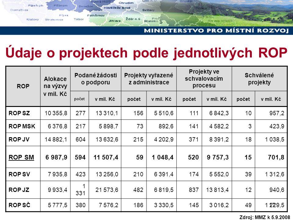 17 Údaje o projektech podle jednotlivých ROP ROP Alokace na výzvy v mil. Kč Podané žádosti o podporu Projekty vyřazené z administrace Projekty ve schv
