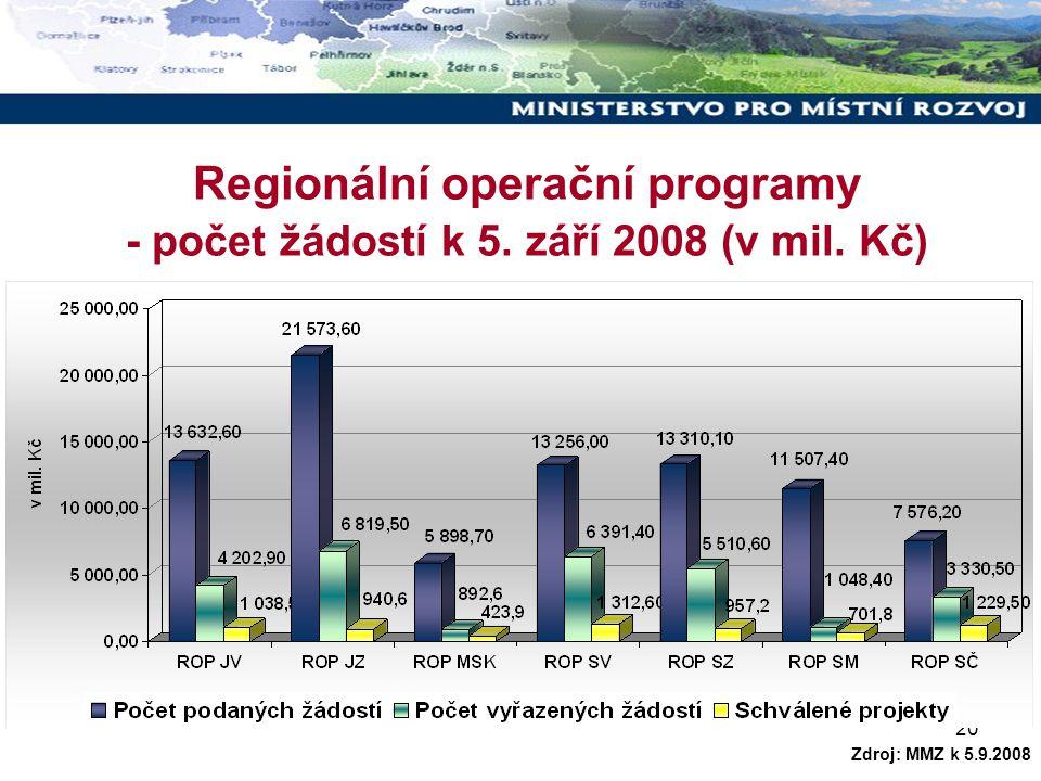 20 Regionální operační programy - počet žádostí k 5. září 2008 (v mil. Kč) Zdroj: MMZ k 5.9.2008